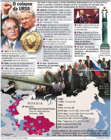 RÚSSIA: 25 anos do colapso soviético (1) infographic