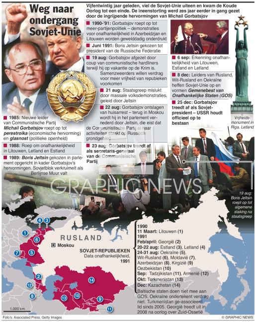 25 Jaar geleden – val van de Sovjet-Unie (1) infographic