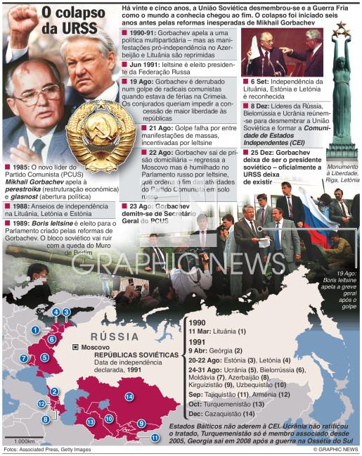 25 anos do colapso soviético (1) infographic