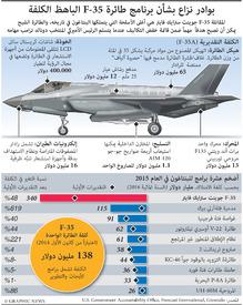 طيران: كلفة الطائرة الشبح أف-٣٥ infographic