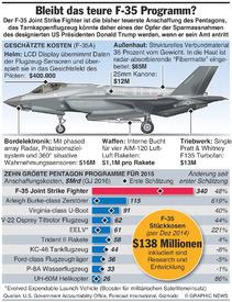 AVIATION: Kosten für F-35 Stealth  infographic