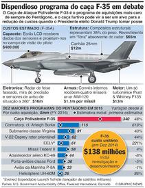 AVIAÇÃO: Custos do caça furtivo F-35 infographic