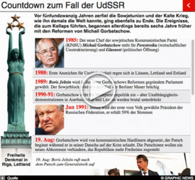 RUSSLAND: 25 Jahre seit dem Zerfall der Sowjetunion  (1) infographic