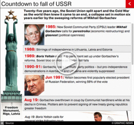 RUSSIA: 25 years since Soviet collapse interactive (1) infographic