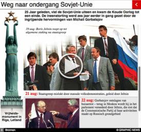 RUSLAND: 25 jaar geleden van van de Sovjet-Unie interactive (1) infographic