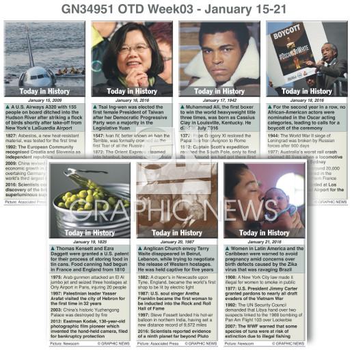 Jan 15-21 2017 (week 03) infographic