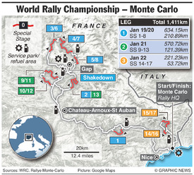 RALLY: WRC Monte Carlo Rally 2017 infographic