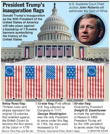 U.S.: Trump inauguration flags infographic