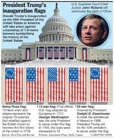 U.S.: Trump inauguration flags infographic