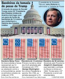 EUA: Bandeiras na tomada de posse de Trump infographic