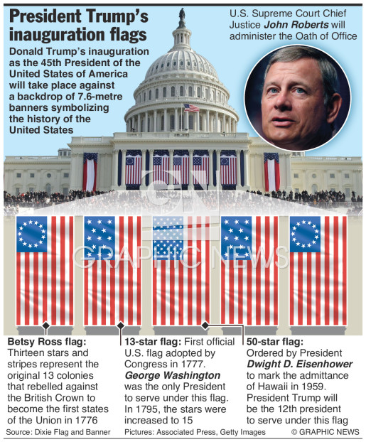 Trump inauguration flags infographic