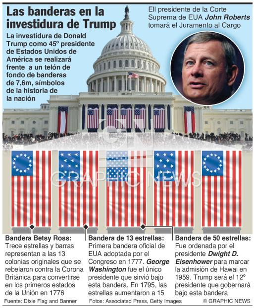 Banderas de investidura de Trump  infographic