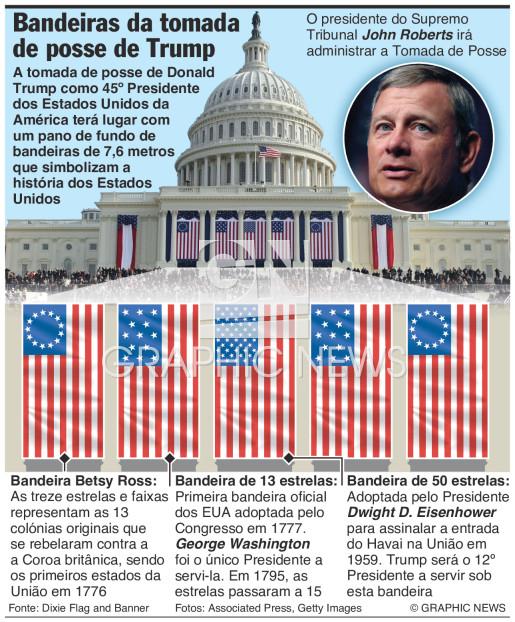 Bandeiras na tomada de posse de Trump infographic