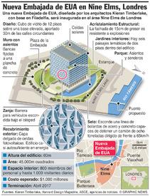 REINO UNIDO: Nueva embajada de EUA infographic
