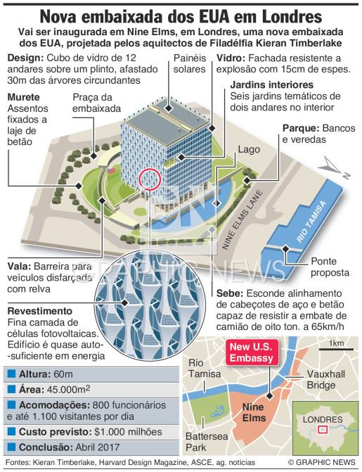 Nova embaixada dos EUA infographic