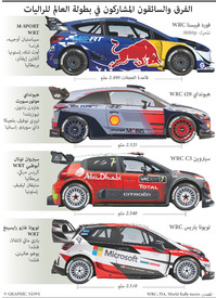سياق سيارات: فرق وسائقو بطولة العالم للراليات ٢٠١٧ infographic