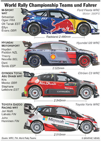 RALLY: WRC Teams und Fahrer 2017 infographic