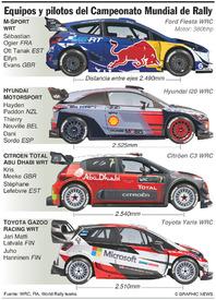 RALLY: Equipos y pilotos del WRC 2017 infographic