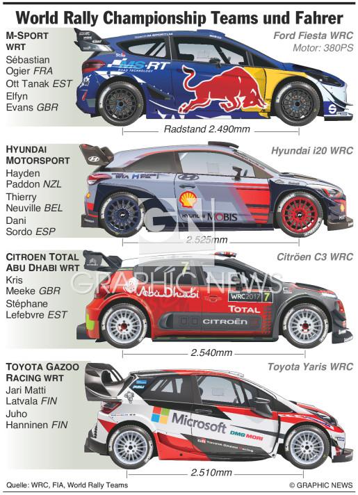 WRC Teams und Fahrer 2017 infographic
