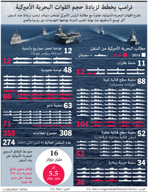 الولايات المتحدة: خطط لزيادة حجم البحرية الأميركية infographic