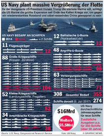 USA: Vergrößerung der US Marine infographic