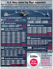 U.S.: Navy expansion plans infographic