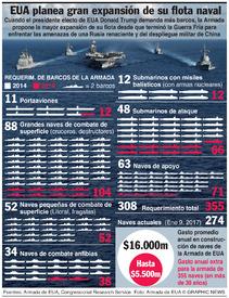 EUA: Planes de expansión de la Armada infographic