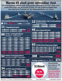 VS: Uitbreidingsplannen marine infographic