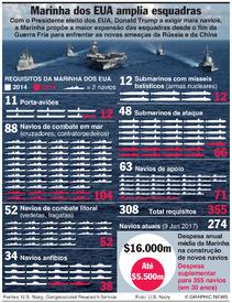 EUA: Planos de expansão da Marinha dos EUA infographic