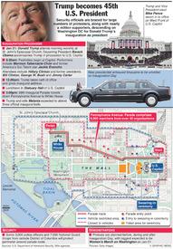 U.S.: Trump inauguration infographic