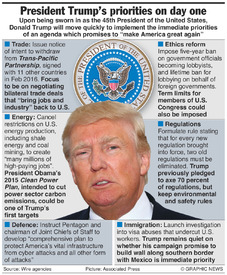 U.S.: President Trump's first day in office infographic