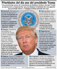 EUA: Primer día del presidente Trump en funciones infographic