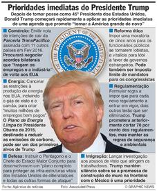 EUA: Primeiro dia do Presidente Trump infographic