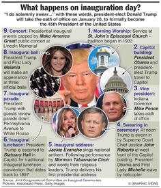U.S.: Trump inauguration day events infographic