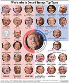 USA: Präsident Trumps Top Team infographic