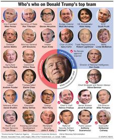 U.S.: President Trump's top team (1) infographic