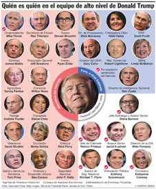 EUA : Equipo de alto nivel del presidente Trump (1) infographic