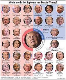 VS: President Trump's top team(1) infographic