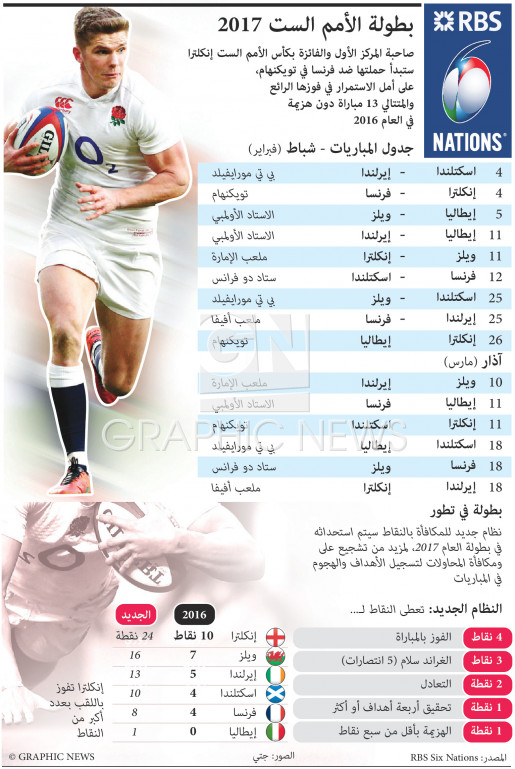 Six Nations 2017 schedule infographic