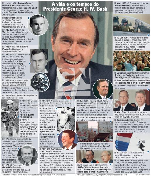 A vida e os tempos de George H W Bush (UPDATE DUE infographic