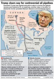 ENERGY: Trump clears way for controversial oil pipelines infographic