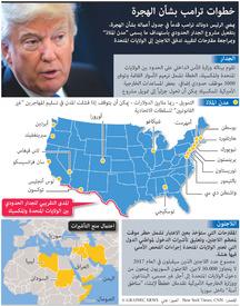 الولايات المتحدة: سياسات ترامب بشأن الهجرة infographic
