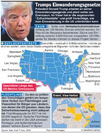 USA: Trump und Einwanderungspolitik  infographic