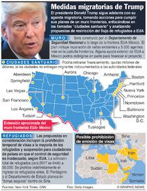 EUA: Políticas migratorias de Trump infographic