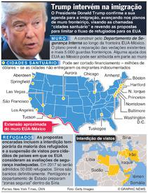 EUA: Políticas de imigração de Trump infographic