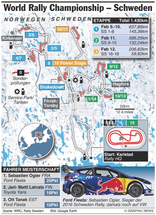 WRC Schweden Rally 2017 infographic