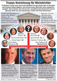 USA: Trump wird seine Nominierung das Bundesgericht bekanntgeben  infographic