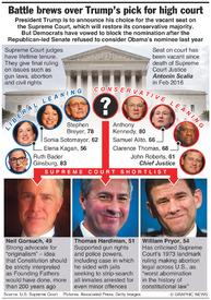 U.S.: Trump to unveil Supreme Court nominee infographic