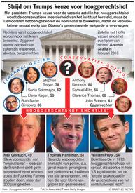VS: Trump maakt zijn kandidaat voor het Hooggerechtshof bekend infographic