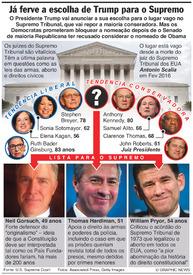 EUA: Trump vai revelar o nomeado para o Supremo Tribunal infographic